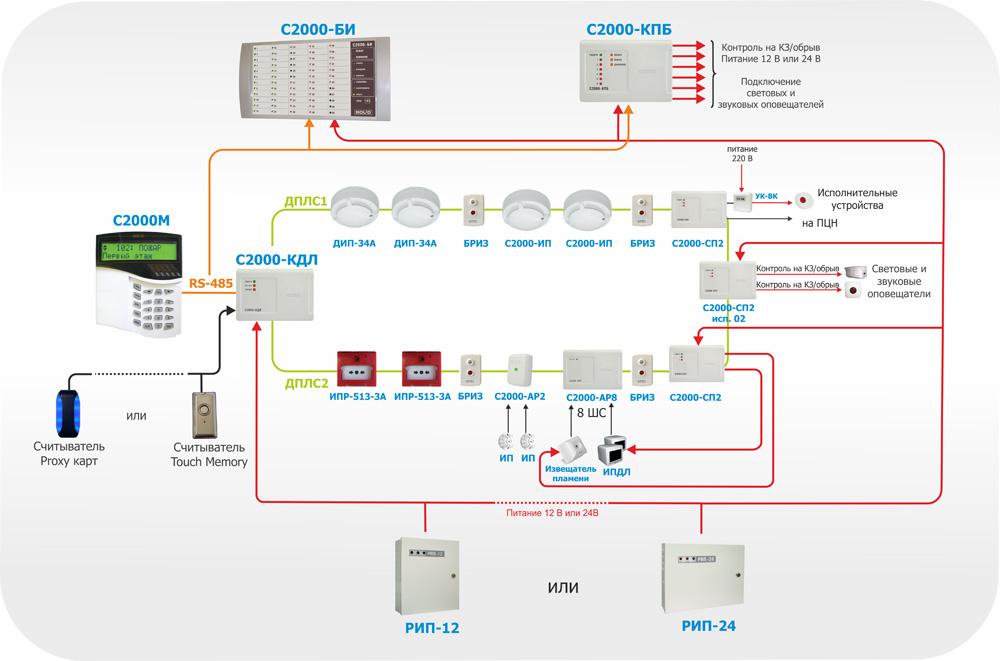 Спецтехнологии  системы пожаротушения пожарная